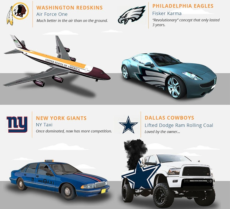 What If NFL Teams Were Cars? | Shifting Lanes