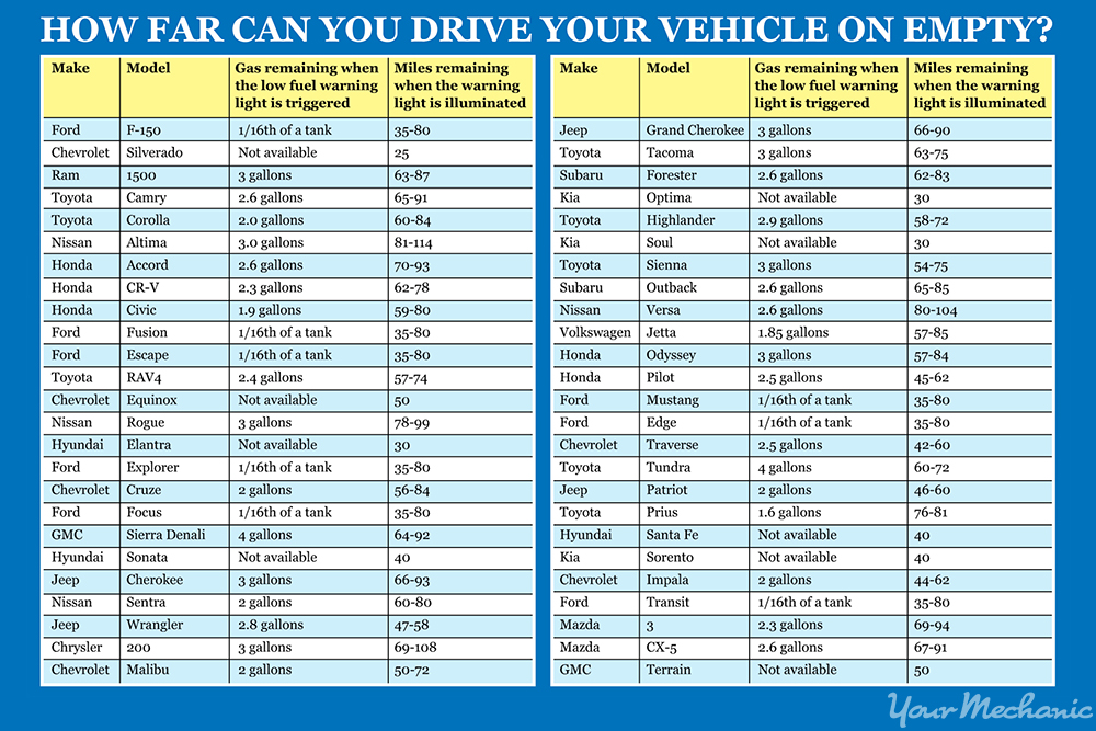 how-far-can-you-drive-your-vehicle-on-empty